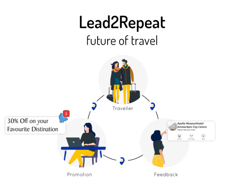 Lead2Repeat and why it matters?